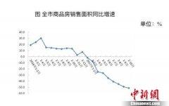 前十月北京商品房销售面积同比下降